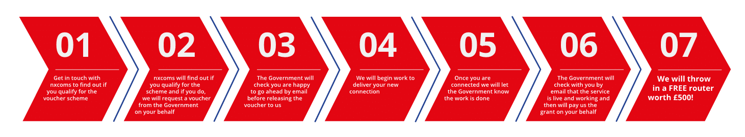 7 steps to claiming your gigabit voucher